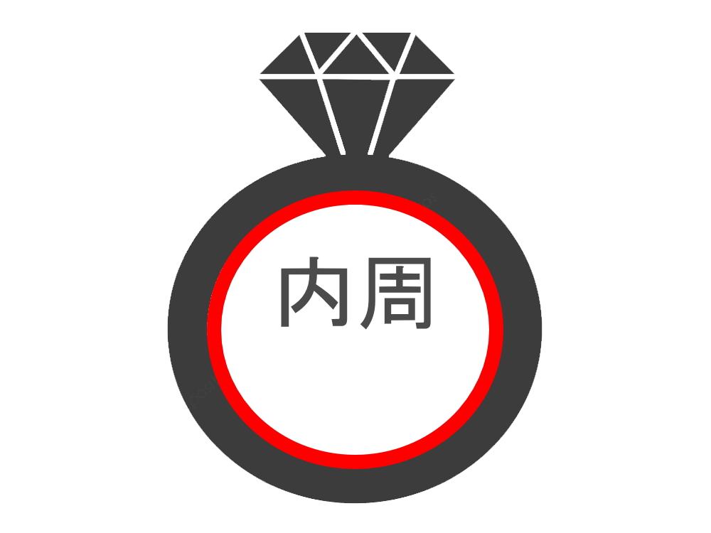日本や海外の指輪 サイズ表記 内周