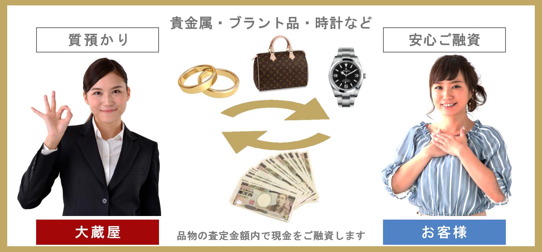 質預かりについて 貴金属・ブランド品・時計など 安心ご融資