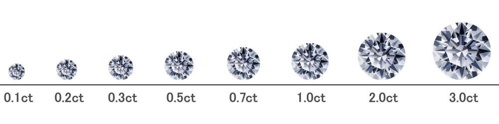 ダイヤモンドの買取価格を決めるポイント Carat カラット