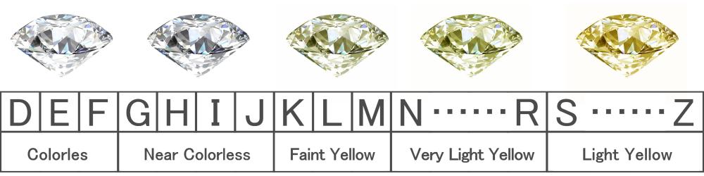 ダイヤモンドの買取価格を決めるポイント Color カラー