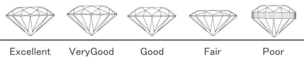 ダイヤモンドの買取価格を決めるポイント Cut カット)